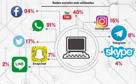 Facebook y WhatsApp son las redes más usadas por los bolivianos