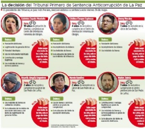 Caso Zapata: oposición lamenta la exclusión de Quintana y CAMC