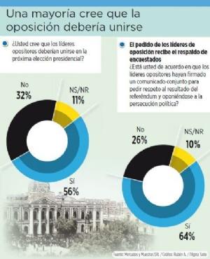 Encuesta: 56% apoya unión de oposición para enfrentar a Evo