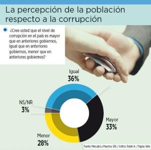 69% cree que corrupción es igual o mayor que en otros gobiernos