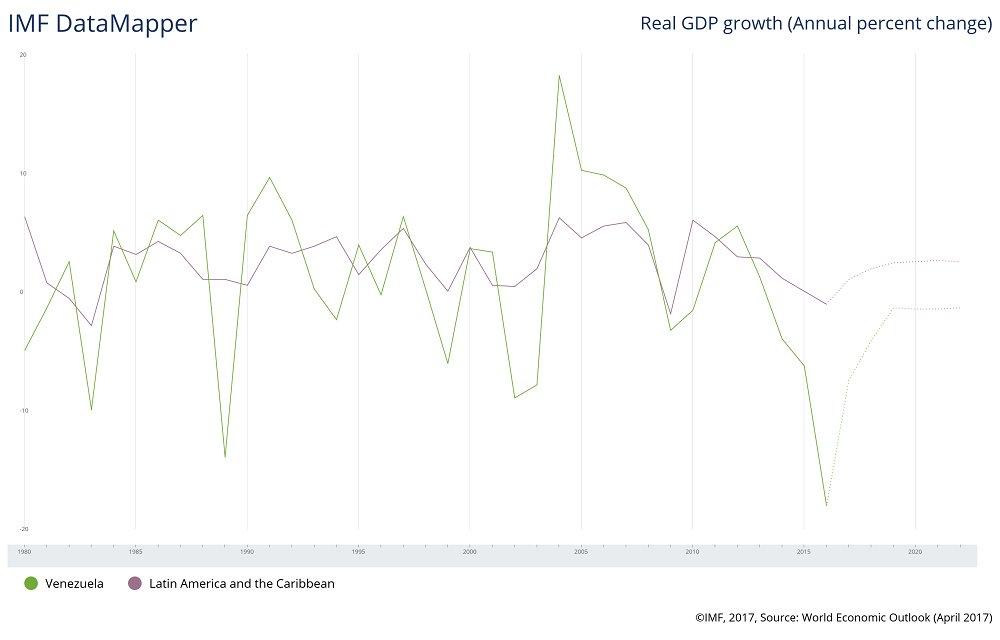 Vzla PIBVar 2017 FMI