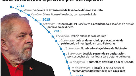 Cronología de los hechos que anteceden a la condena a Lula