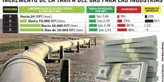 Empresarios advierten que alza del gas afectará a los usuarios
