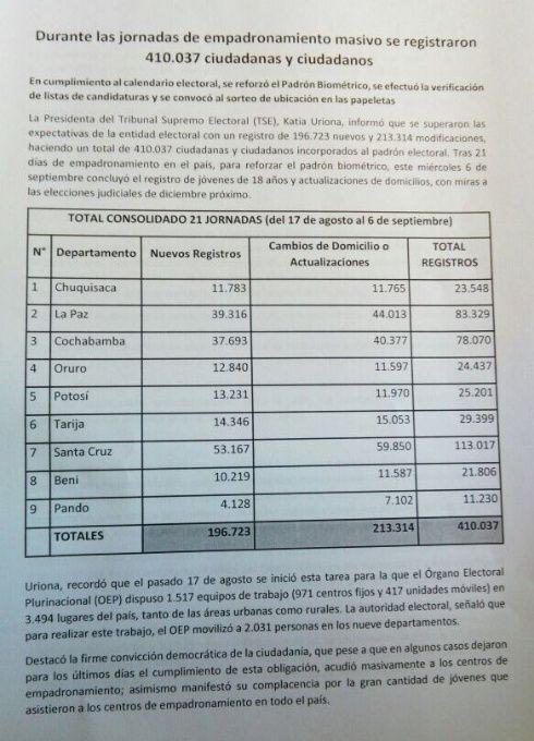 Datos del empadronamiento en todo el país.
