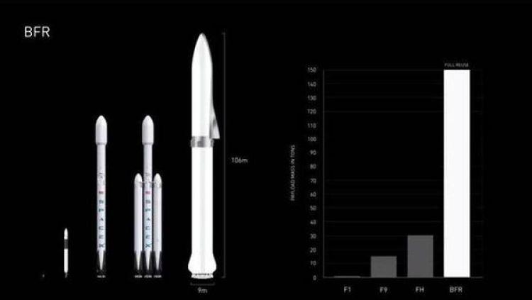 Los cohetes actuales y el nuevo BFR (Space X)