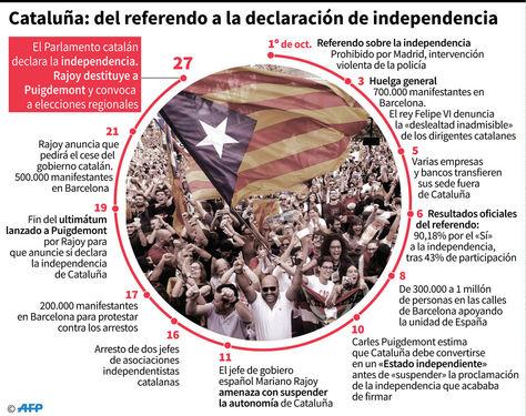 Proceso de independencia en Cataluña