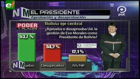 Encuesta: Aprueban a Evo el 53% y aplazan a líderes opositores, a excepción de Mesa