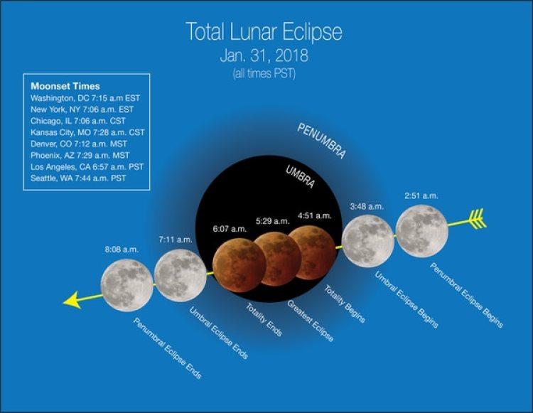 El gráfico de la NASA muestra el recorrido del eclipse (horario del oeste).