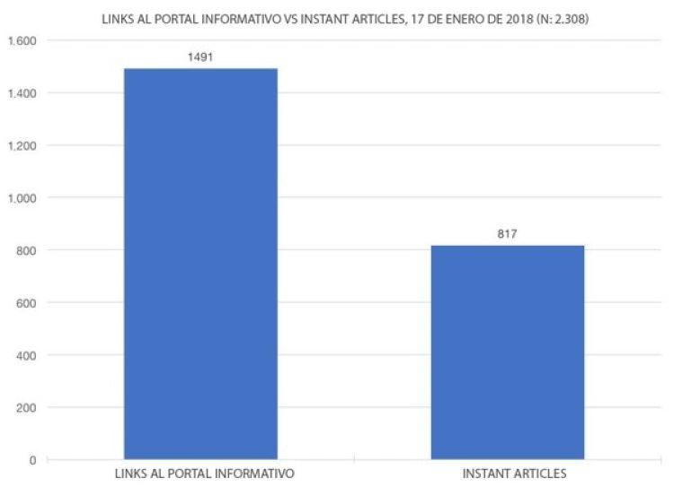 Instant Articles disminuye el tráfico a sus sitios, de ahí que muchos portales de noticias comenzaron a disminuir su uso