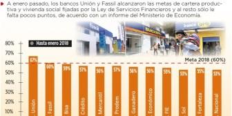 Dos bancos cumplen meta de cartera productiva y vivienda