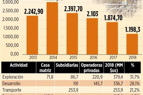 Para este año YPFB programó la inversión más baja desde 2014