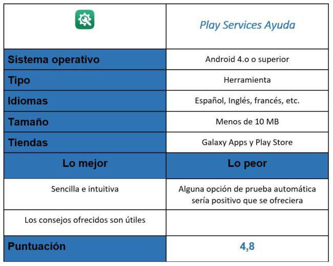 tabla de Play Services Ayuda