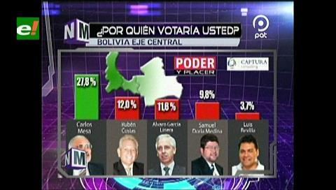 Elecciones: Mesa le «pisa los talones» a Evo y ganaría si el presidente no es candidato