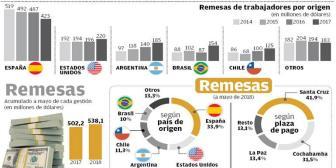 Caen las remesas que vienen de España y crecen las de Chile