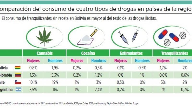 Consumo de tranquilizantes es mayor que el de drogas ilícitas