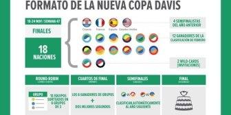 Revolución en el tenis mundial: los 8 datos que hay que saber sobre la nueva Copa Davis