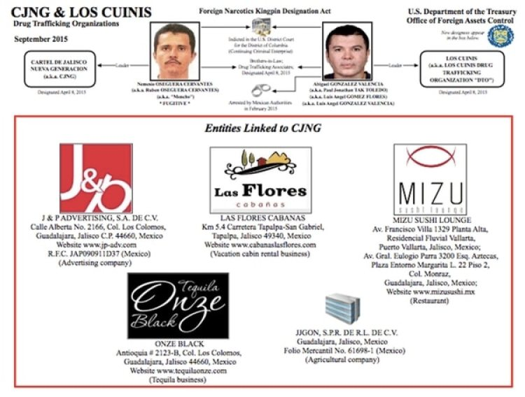 """Dos grupos criminales expertos en el lavado de dinero son el Cártel Jalisco Nueva Generación y """"Los Cuinis"""", sus socios."""