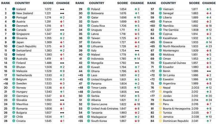 El ranking del Índice de Paz (Institute for Economics & Peace)