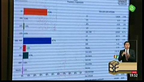 TSE. Resultados preliminares al 83% de los votos: Evo 45.28%, Mesa 38.16, Chi, 8.77