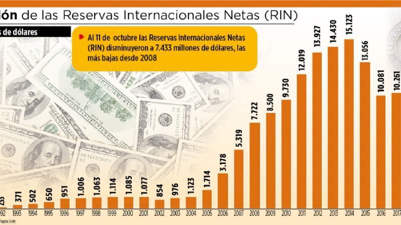 Las reservas Internacionales Netas caen a su nivel más bajo en 11 años