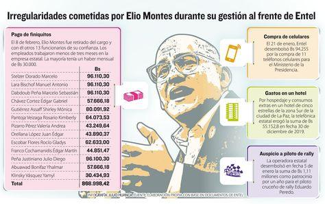 Irregularidades cometidas por Elio Montes en Entel. Infografía: La Razón