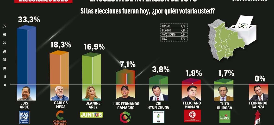 Así están los resultados de la encuesta para Red Uno, Unitel y Bolivisión Ciesmori