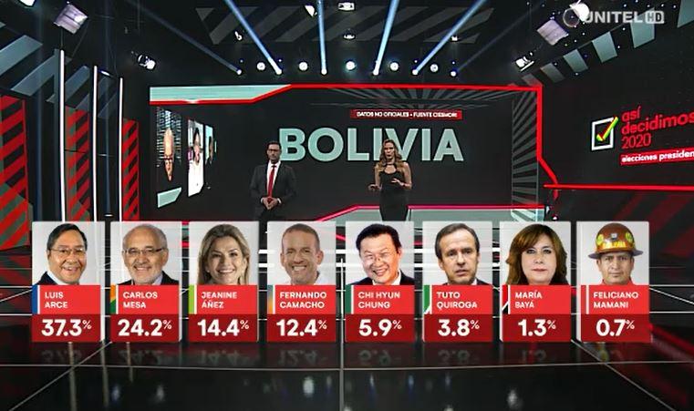 Nueva encuesta nacional: proyección del voto válido muestra que se irá a segunda vuelta