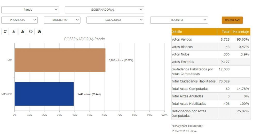 Cómputo de votos en Pando. CAPTURA DE PANTALLA