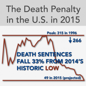 Death penalty continues decline in 2015