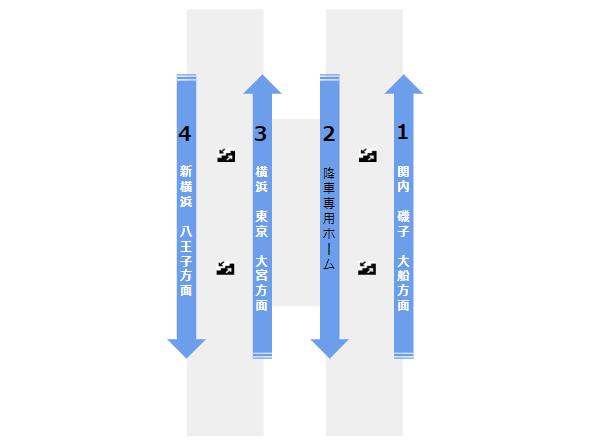 桜木町駅の構内図(JR)ホーム階