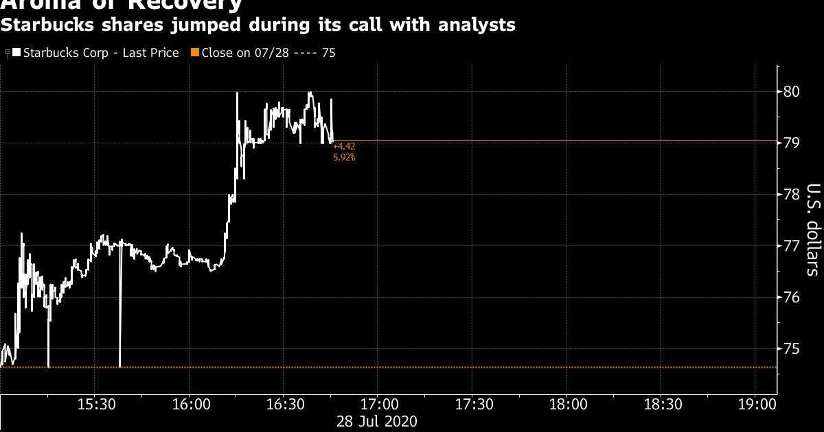 Starbucks Extends Gain After Reporting Positive July Sales.img
