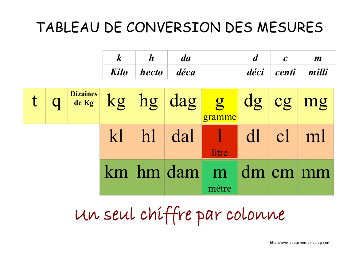 Conversion 1 Cl En Litre