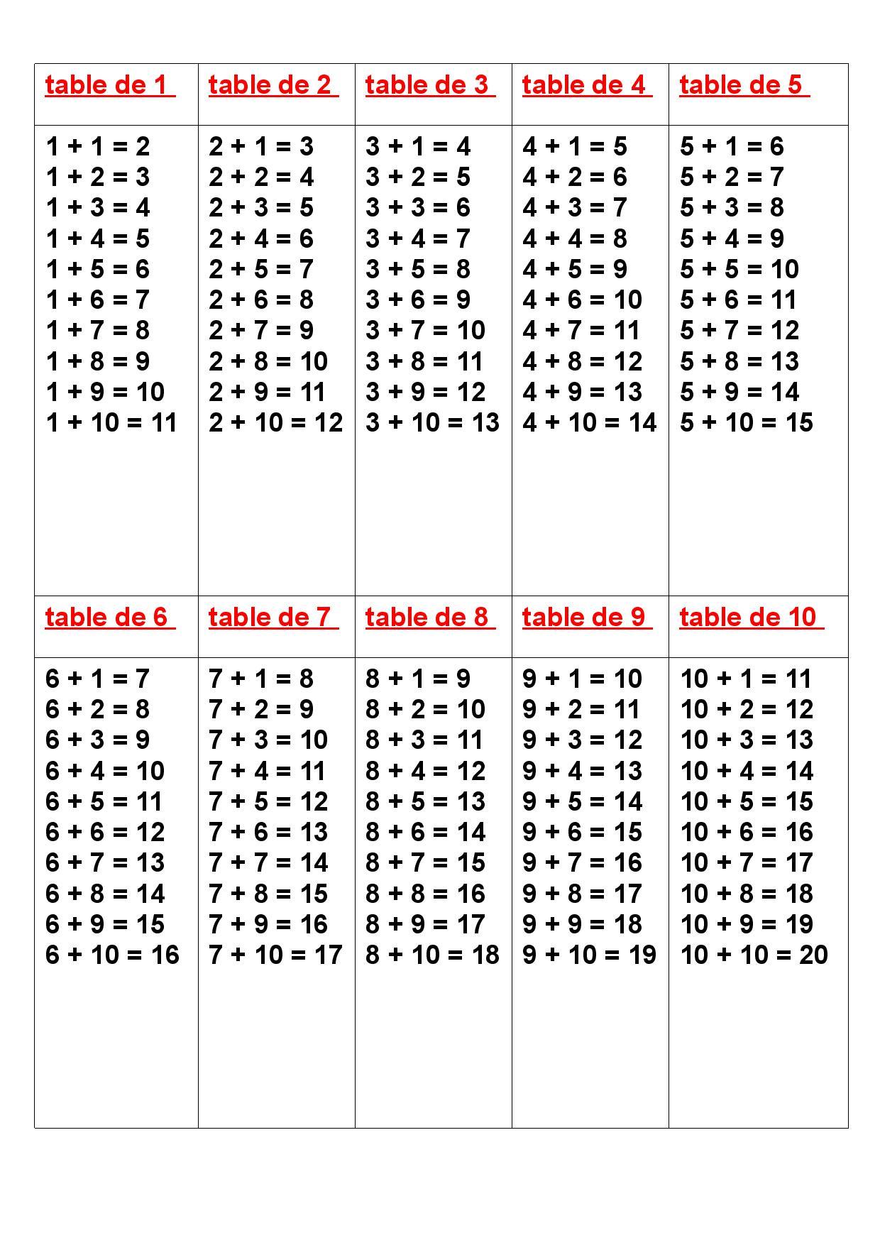 Les Tables D Addition De 1 A 10 Memoriser Table D Addition