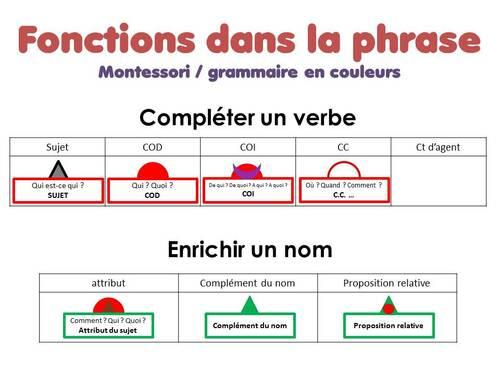 Grammaire Montessori + grammaire en couleur