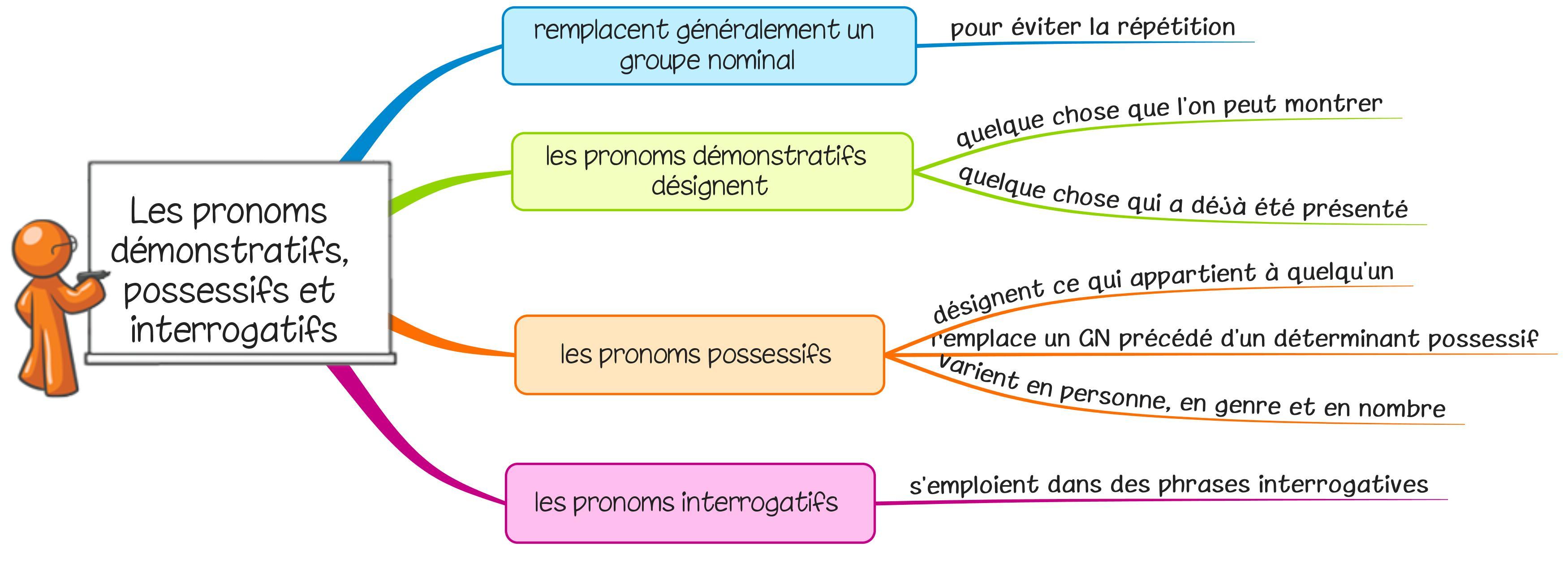 Lecon G10 Les Pronoms Possessifs Interrogatifs Et