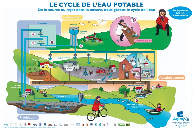 Poster cycle de l'eau FR 2012 AQUAWAL