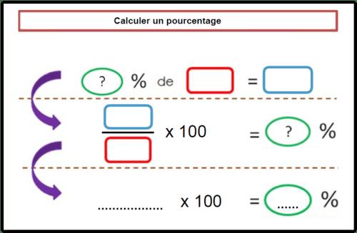 Les pourcentages Cm2