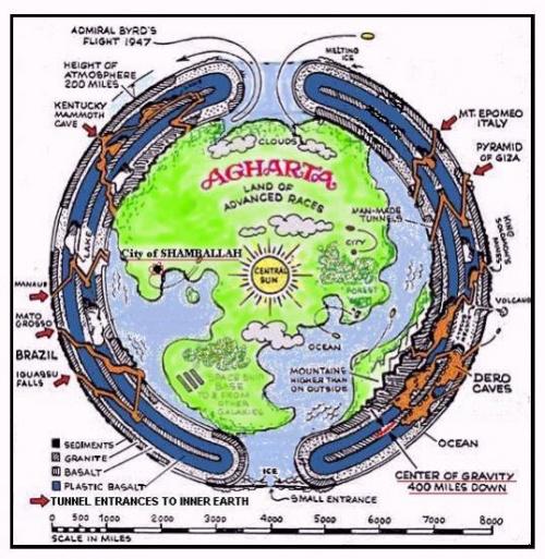 L'Agartha, gouvernement invisible du monde