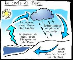 Sciences-le cycle de l'eau