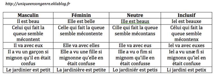 Petit dico de français neutre/inclusif