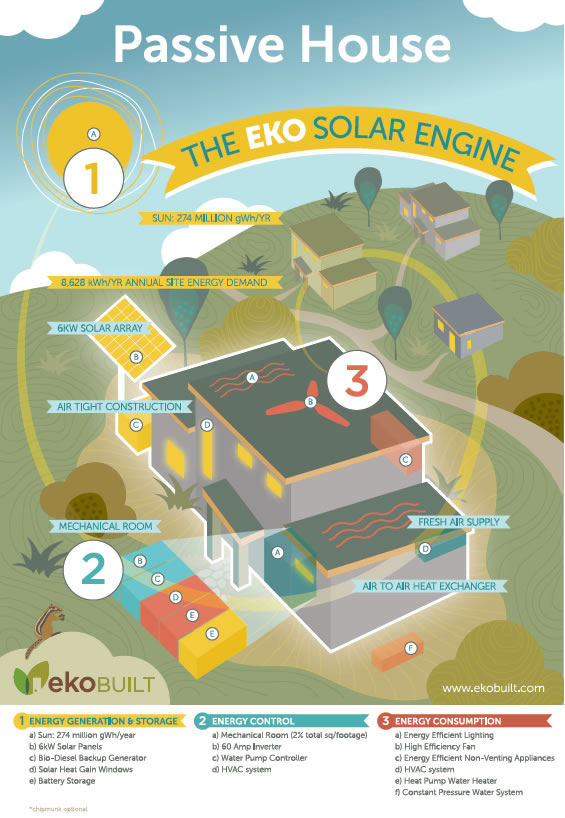 The EkoSolar Engine infographic