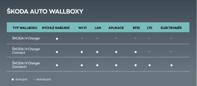 Skoda_wallbox_tabulka