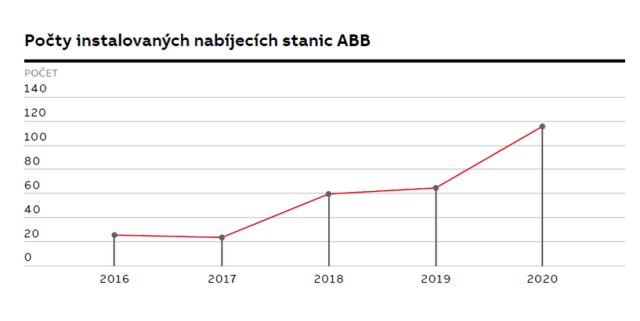 abb-dobijeci-stanice-narust