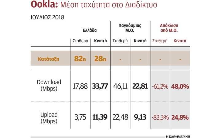 Πολύ αργό το Ιnternet στην Ελλάδα σε σύγκριση με ανεπτυγμένες χώρες