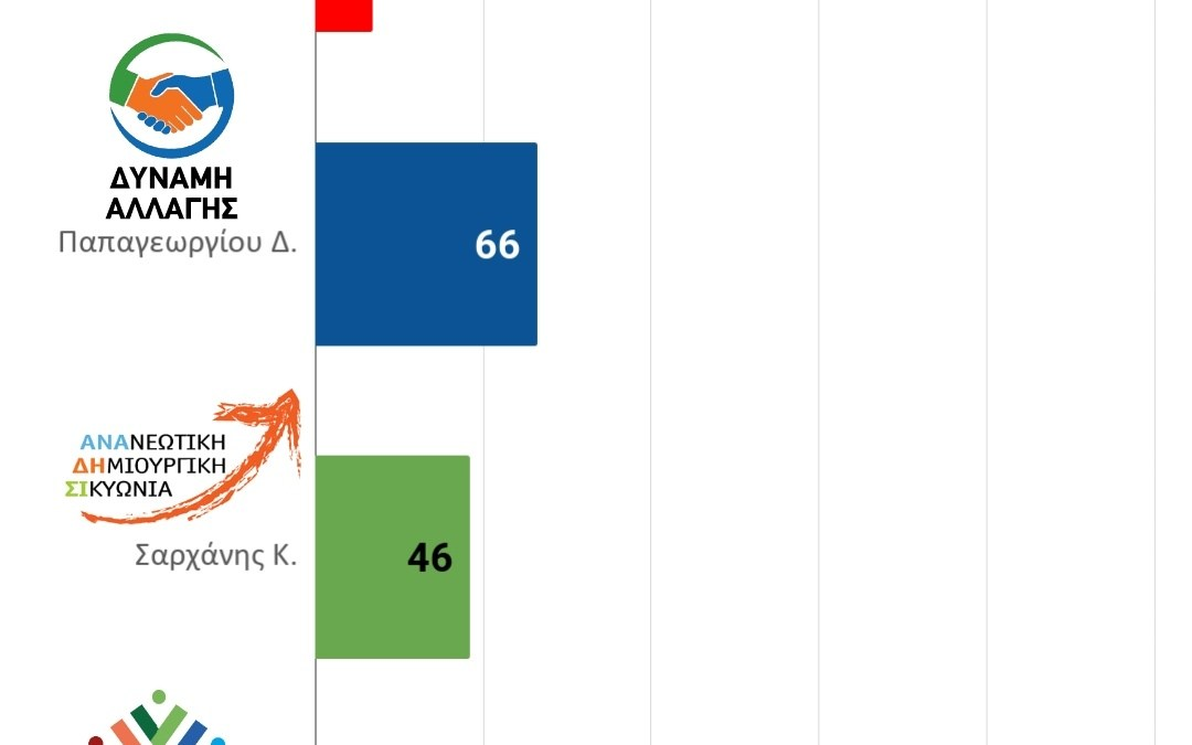 Τα πρώτα αποτελέσματα από δήμο Σικυωνιων. Συνεχής ενημέρωση