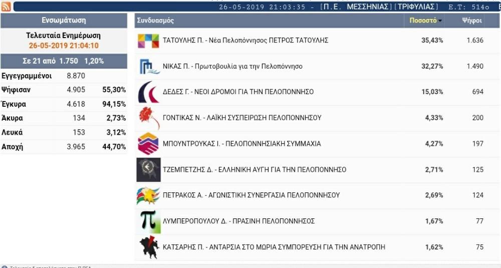 Νέα ενημέρωση 21.06 περιφέρεια πελοποννησου