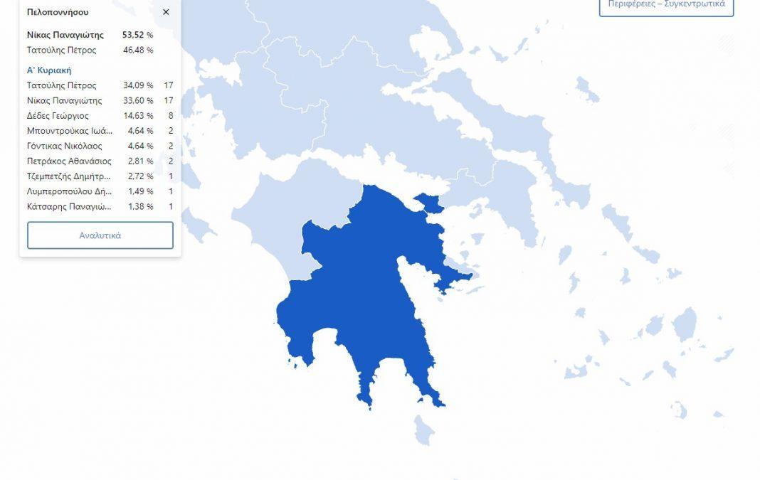 Ανετη επικράτηση του Παναγιώτη Νικα στην Περιφέρεια Πελοποννήσου