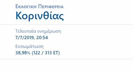 3 προς 1 οι εδρες στην Κορινθία στο 38,98 (122 / 313 ΕΤ)