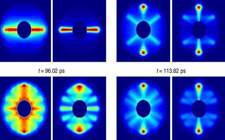 Επιστήμονες κινηματογράφησαν για πρώτη φορά την περιστροφή μορίου