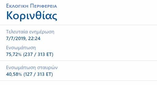Ποιοι εκλέγονται βουλευτές στην Κορινθία. Ενσωμάτωση 40,58% (127 / 313 ΕΤ)